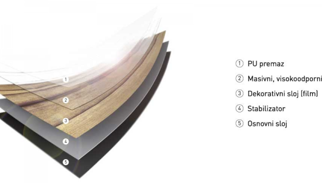 Splošna struktura PVC talne obloge